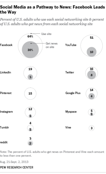 social media pathways to news