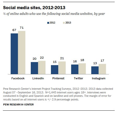 Pew graph of social media use